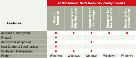 BitDefender Small Office Security Components